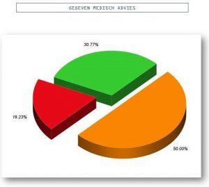 taartdiagram-resultaat-uitslag