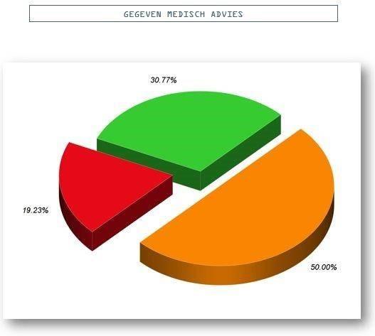taartdiagram-resultaat-medisch-advies-bedrijfsvitaliteit