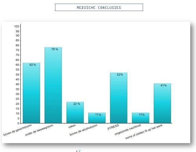 taartdiagram-resultaat-medische-conclusie-bedrijfsvitaliteit
